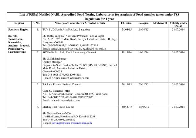Final_list_of_67_authorized_labs_by_FSSAI(05.03.14)-page-001