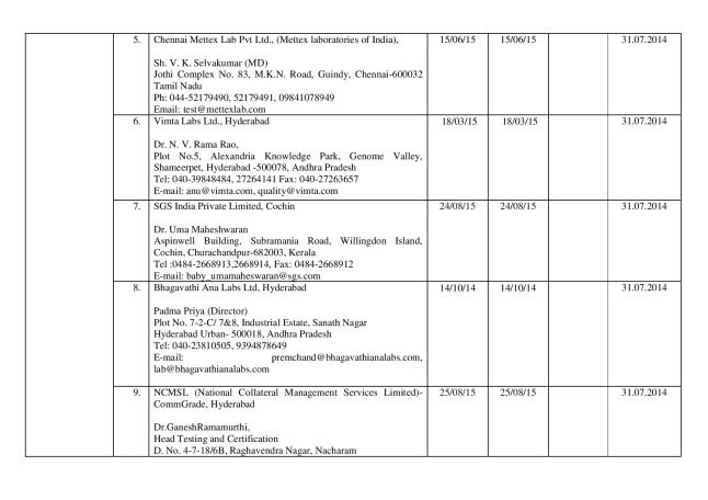 Final_list_of_67_authorized_labs_by_FSSAI(05.03.14)-page-002