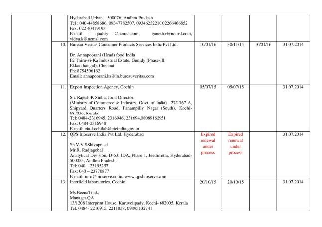 Final_list_of_67_authorized_labs_by_FSSAI(05.03.14)-page-003