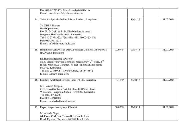 Final_list_of_67_authorized_labs_by_FSSAI(05.03.14)-page-004