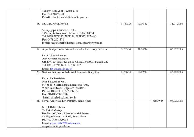 Final_list_of_67_authorized_labs_by_FSSAI(05.03.14)-page-005