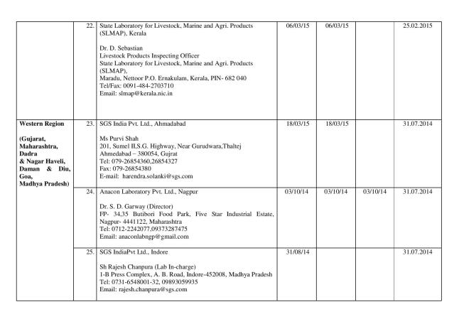 Final_list_of_67_authorized_labs_by_FSSAI(05.03.14)-page-006