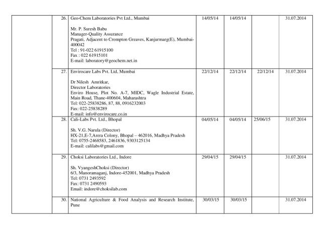 Final_list_of_67_authorized_labs_by_FSSAI(05.03.14)-page-007
