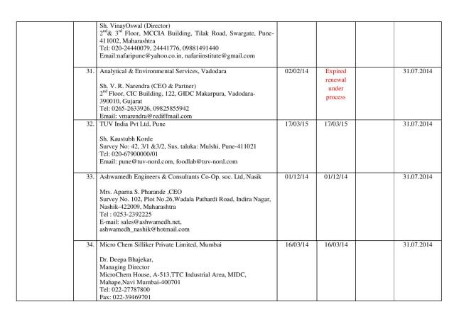 Final_list_of_67_authorized_labs_by_FSSAI(05.03.14)-page-008
