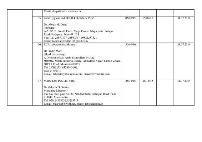 Final_list_of_67_authorized_labs_by_FSSAI(05.03.14)-page-009
