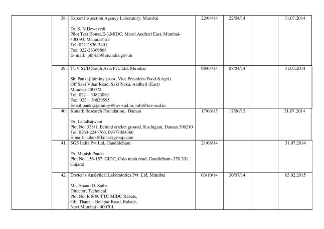Final_list_of_67_authorized_labs_by_FSSAI(05.03.14)-page-010