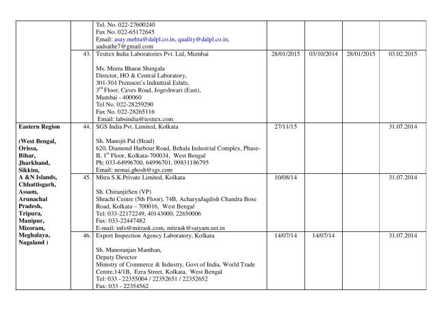Final_list_of_67_authorized_labs_by_FSSAI(05.03.14)-page-011
