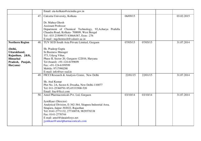 Final_list_of_67_authorized_labs_by_FSSAI(05.03.14)-page-012