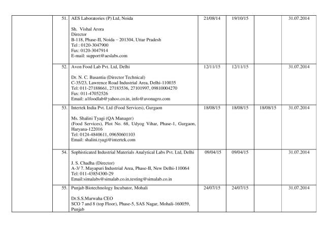 Final_list_of_67_authorized_labs_by_FSSAI(05.03.14)-page-013
