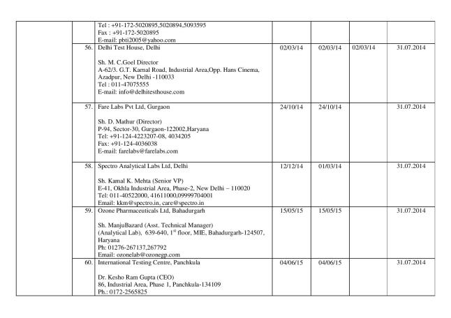 Final_list_of_67_authorized_labs_by_FSSAI(05.03.14)-page-014