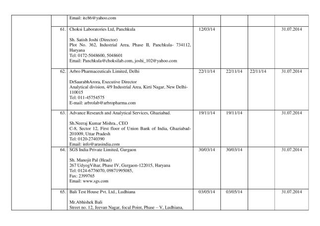 Final_list_of_67_authorized_labs_by_FSSAI(05.03.14)-page-015