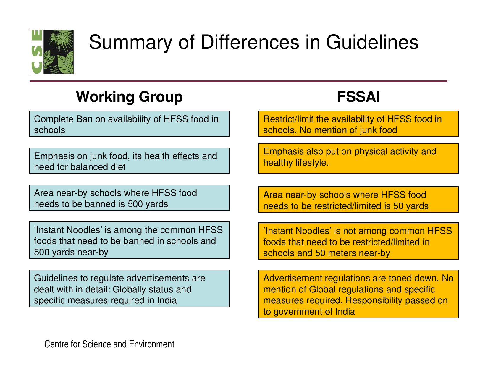 Draft guidelines for regulating junk food developed by Experts Group ...